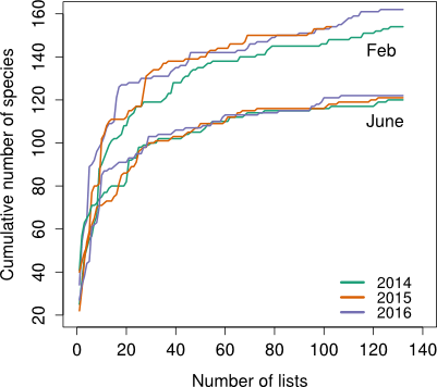Species accumulation curves for the six seasons of the Mysore City Bird Atlas. In all seasons, it appears that the majority of species have been detected.