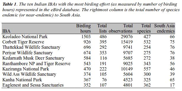 IBA-Table1
