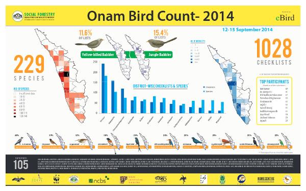 OnamBirdCount2014-results