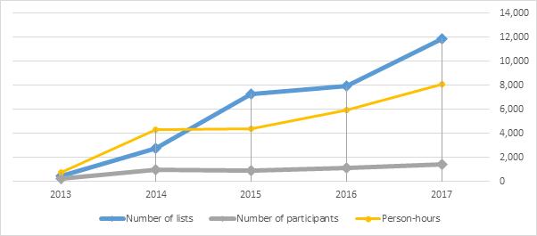 GBBC Effort 2013 – 2017
